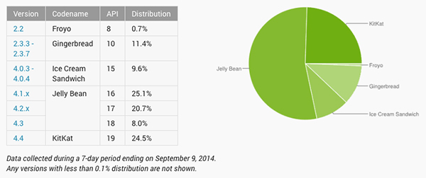 september-2014-Android-KitKat