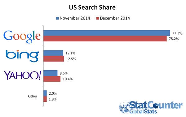 statcounter-Google-Yahoo-marktaandeel