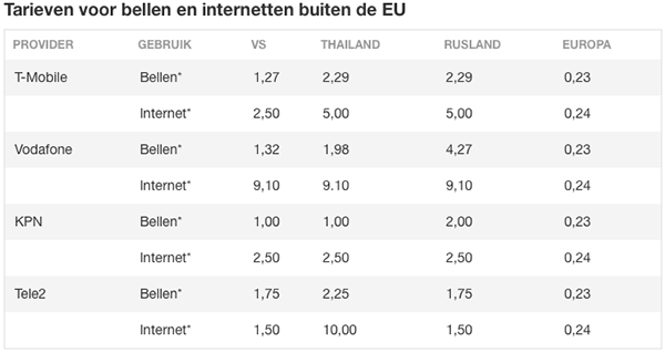 roaming-tarieven-buiten-de-EU