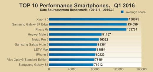 snelste smartphones Q1 2016 AnTuTu