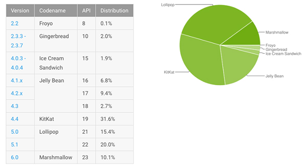 Android-distributiecijfers