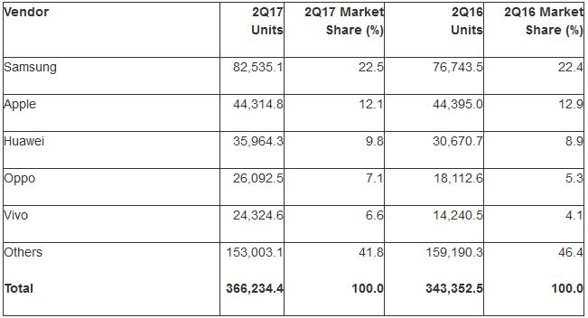 Top 5 smartphonefabrikanten 2017