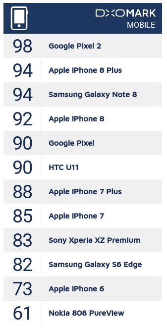DxOMark score lijst Pixel 2