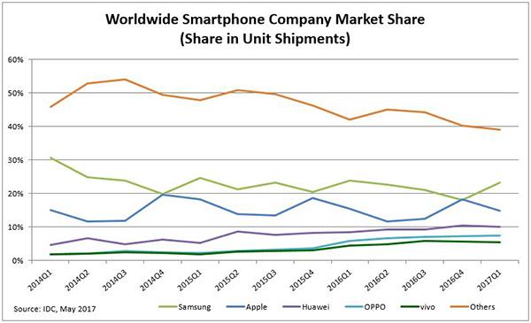 marktaandeel smartphone markt