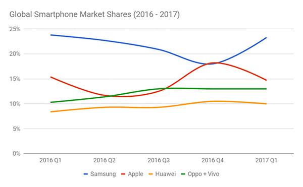 smartphone marktaandeel 2016-2017