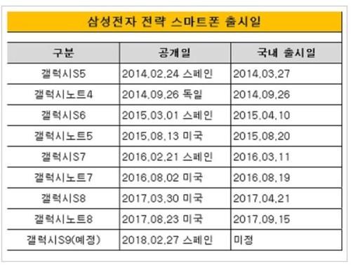 galaxy-s-line-ann-release-schedule