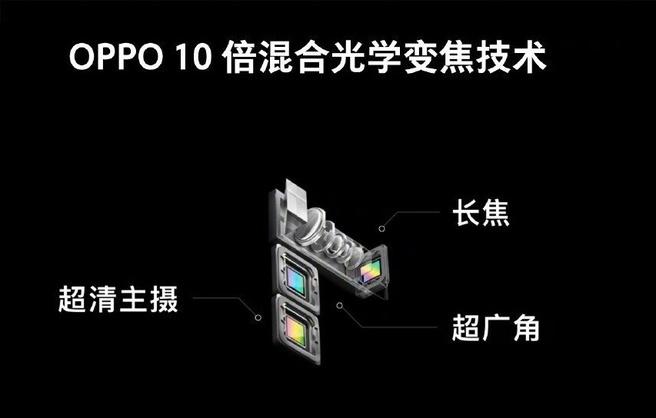 OPPO-10x-optische-zoom