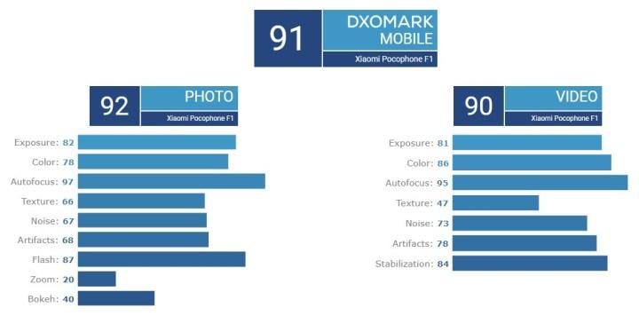 Pocophone-F1-DxOMark