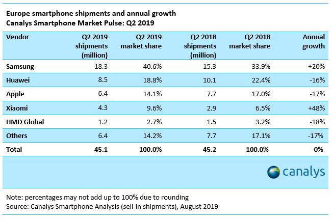 smartphone-marktaandeel-europa
