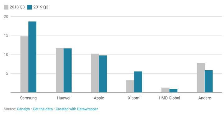 smartphonemarkt_cijfers