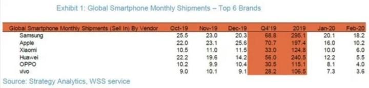Strategy-Analytics-smartphone-verkoopcijfers-februari-2020