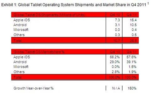 dati-mercato-tablet