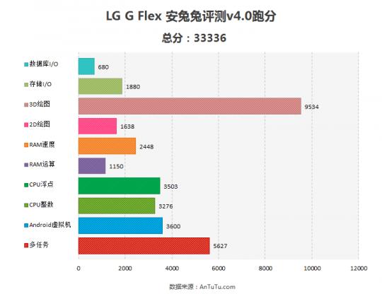 lg-g-flex-antutu-benchmark-540x416