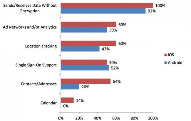 Die Statistik zeigt wie die Apps der beiden Plattformen abgeschnitten haben. (Foto: Appthority)