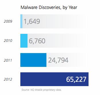 Anzahl der Schadsoftware für mobile Geräte wächst rasant an. Foto: NQ Mobile.