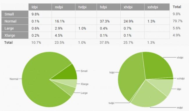 Auch bei den Display Auflösungen setzt der Großteil der Nutzer auf eine von 3 gängigen Auflösungen. Grafik: Android Developers Bllog.