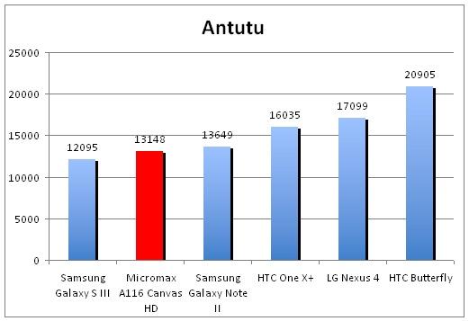 Im Antutu-Benchmark schlägt sich die MediaTek-CPU erstklassig (Quelle: thinkdigit)