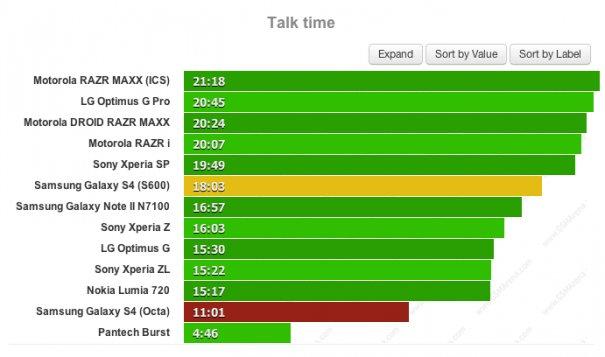 Beim Telefonieren via 3G ist der Unterschied zwischen SnapDragon- und Exynos-Prozessor besonders stark spürbar (Bildquelle: MobileGeeks.de)