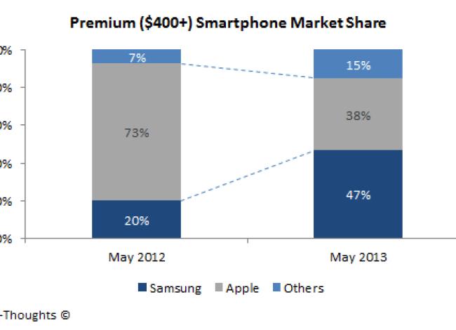 Mit Zuwächsen von 27% ist Samsung der klare Gewinner des letzten Jahres. (Grafik: tech-thoughts)