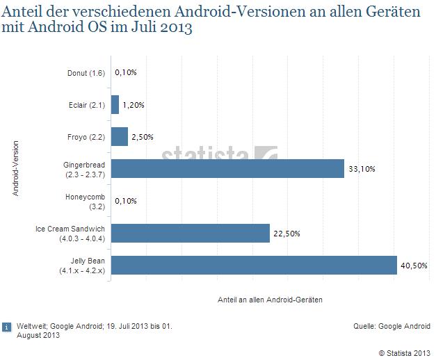 Die Statistiker von Statista haben die Zahlen von Google anschaulich aufbereitet. (Bildquelle: Statista.de)