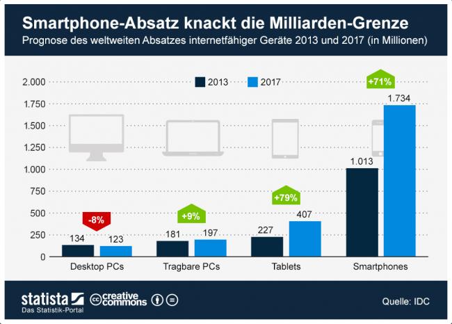 Die Absatzprognose mobiler Geräte für die nächsten vier Jahre. (BQ: statista.com)