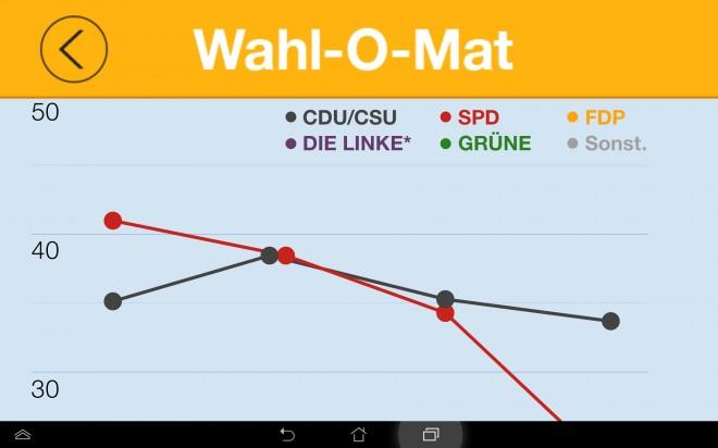 Welche Parteien bei den letzten Wahlen wie abgeschnitten haben, kannst du der App recht anschaulich entnehmen.