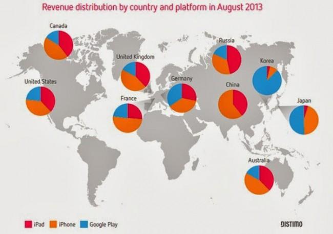 App- Einnahmenverteilung zwischen Android und iOS. Grafik: techthoughts.com.