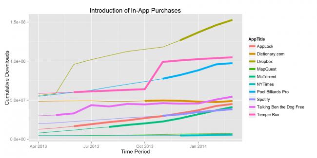 Die Einnahmenentwicklung einiger Apps, die vor kurzem IAP eingeführt hatten (Foto: Priori Data)