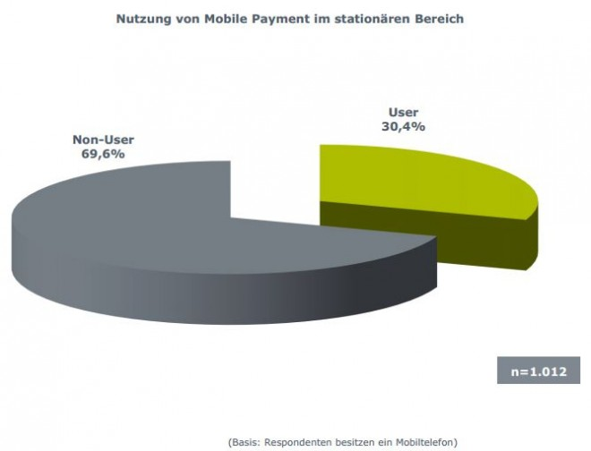 Mobile-Payment-Nutzung
