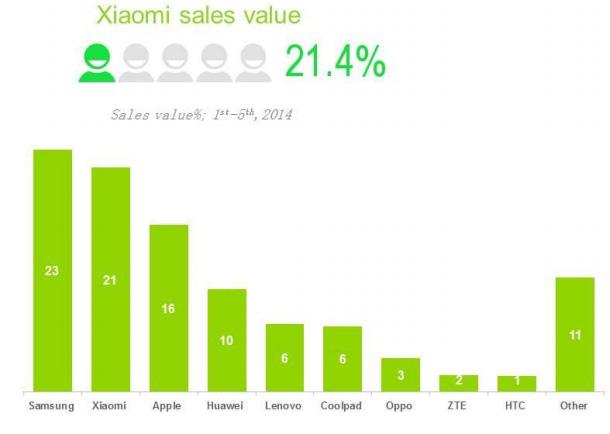 Xiaomi hat sich bereits über 21 Prozent des chinesichen Smartphone-Marktes unter den Nagel gerissen.