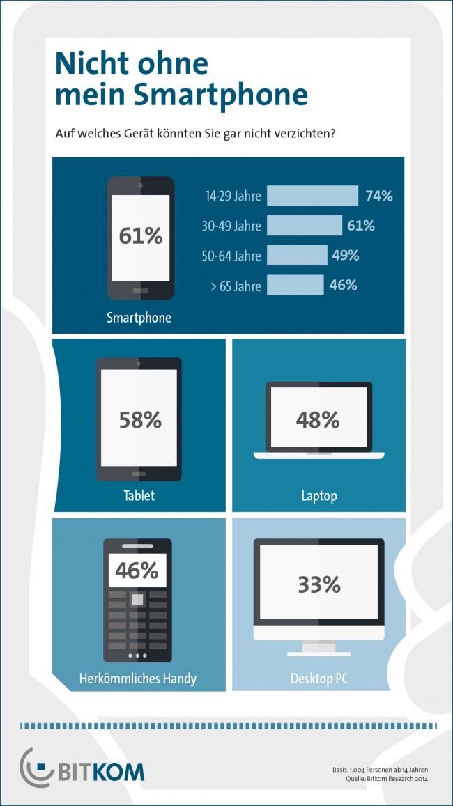 61 Prozent aller Smartphone-Nutzer würden nicht auf den treuen Begleiter verzichten wollen. (Foto: BITKOM)