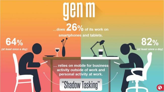 82 Prozent der Gen-M-Gruppe erledigen pro Tag während der Arbeitszeit mindestens eine private Tätigkeit auf ihrem Smartphone. (Grafik: Elephone)