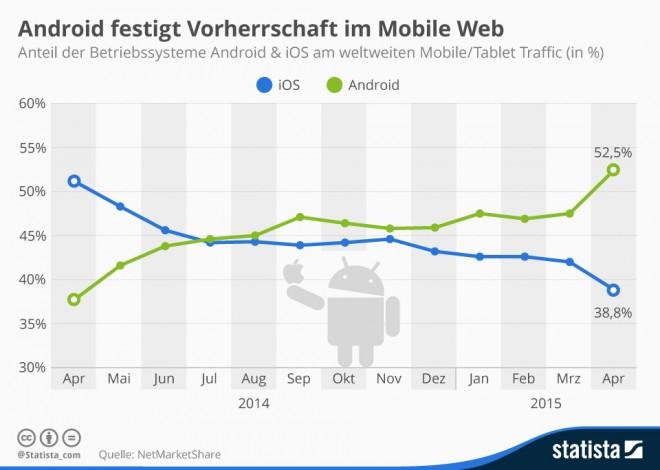 Mobile_traffic_android_ios_grafik
