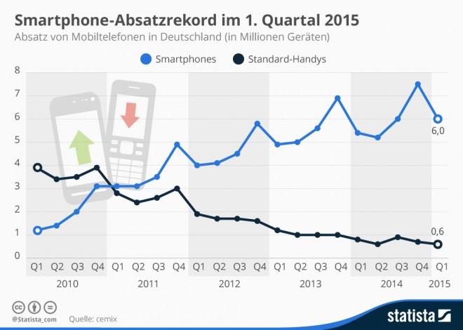 infografik_736_absatz_von_mobiltelefonen_in_deutschland_n