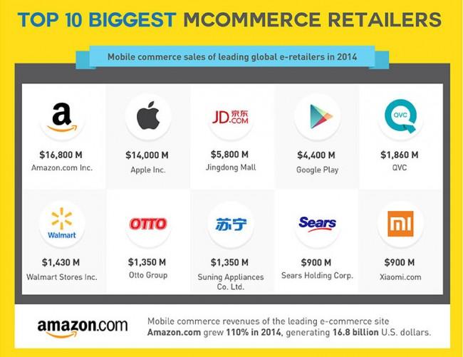 Das Einkaufen per Smartphone und Tablet wird immer beliebter. Auch bei diesem M-Commerce sind die bekannten Online-Shops wie Amazon und Apple die Marktführer. (Grafik: Coupofy)