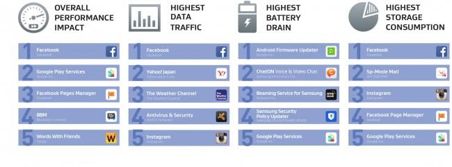 Und dies sind die gierigsten derjenigen Apps, die automatisch beim Booten des Smartphones gestartet werden. (Grafik: AVG Technologies)