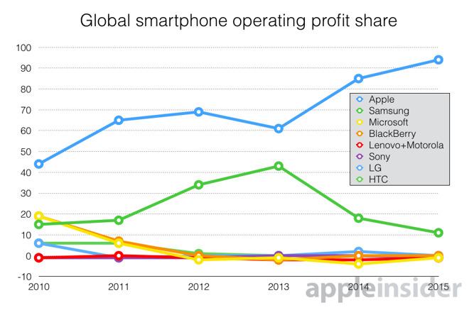 gewinn-pro-smartphone-apple