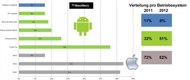 Android Tablets legen an Marktanteil zu.