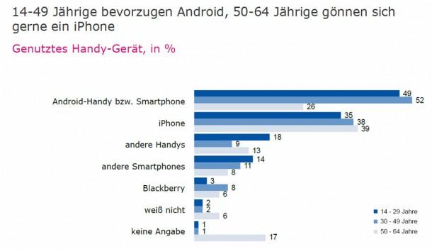 Android ist vor allem bei jügeren Nutzern beliebt. Foto: TNS Emid.