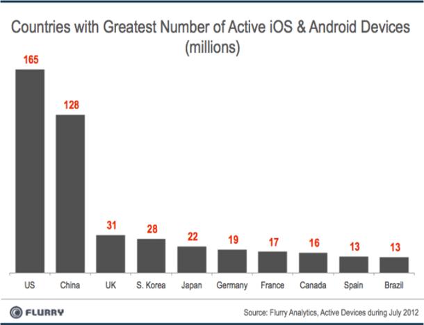 Länder mit dem größten Anteil an aktivierten Android und iOS Smartphones. Foto: flurry analytics.
