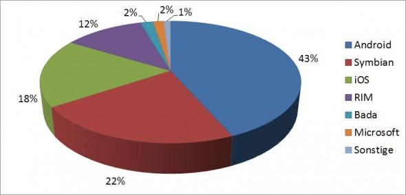 Verbreitung mobiler Betriebssysteme, Quelle: Gartner