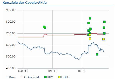 Kursziele der Google Aktie; Quelle finanzen.net