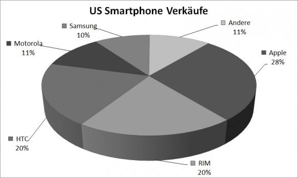 Smartphone-Markt in den USA, Quelle: Nielsen