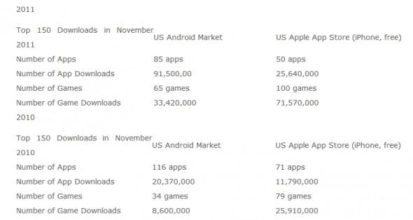 Die Top 150 Download-Apps im Vergleich zu 2010 und im Vergleich zu iOS (Quelle: Xyologic)