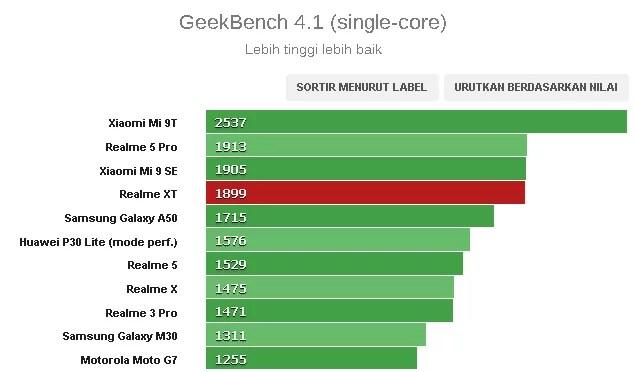 Realme XT vs Realme 5 Pro, Apa saja Perbedaannya?