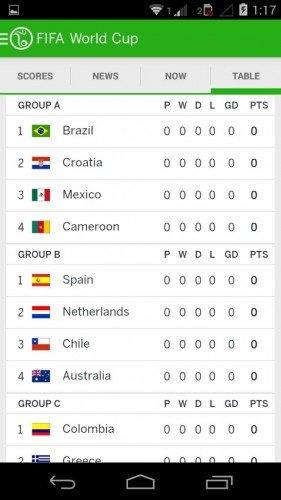 ESPN FC World Cup Table