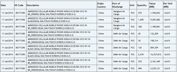 Nokia X2 India - Zauba details
