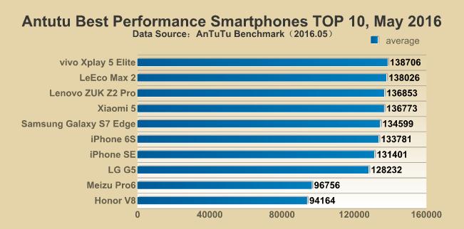 Best Phones May 2016