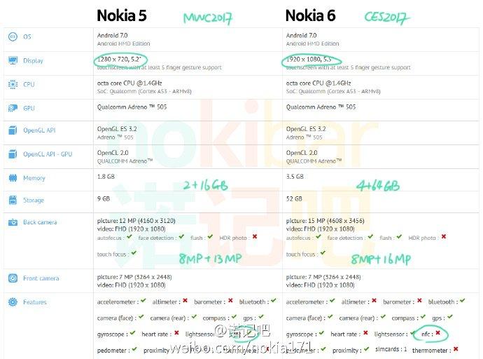 Nokia 5 MWC