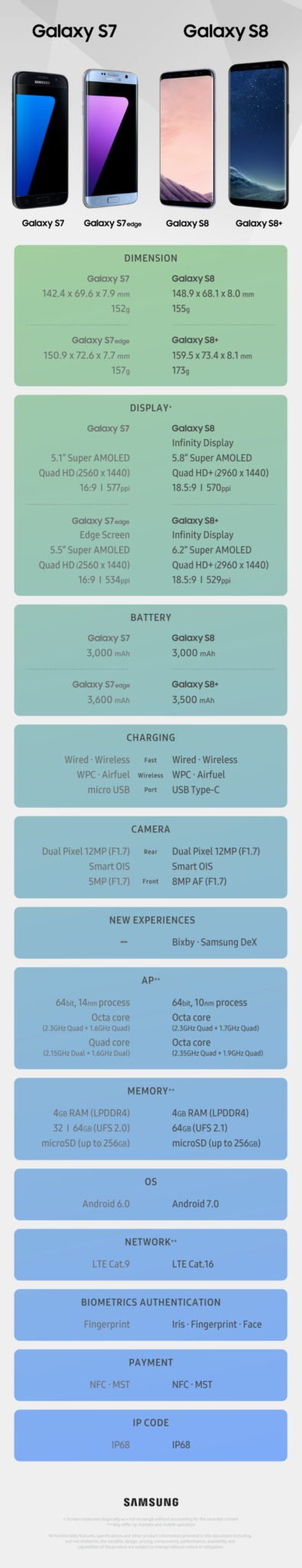 Galaxy S8 S8 Specs Comparison LiveBlog : Samsung Galaxy S8, Galaxy S8+ launch countdown; Leaks pour ahead of official launch 1 Leaks | News | Phones